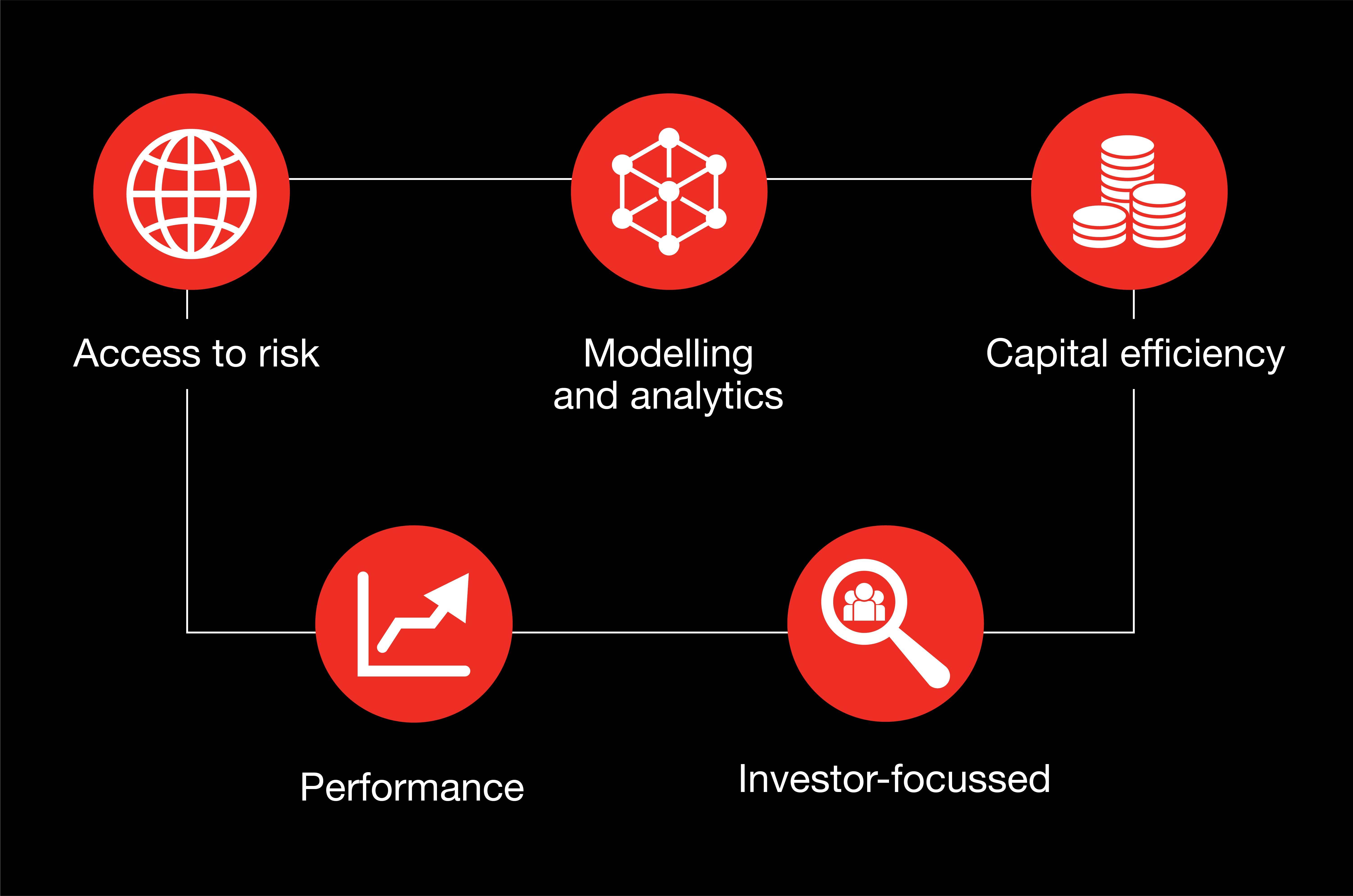 Why partner with Hiscox ILS